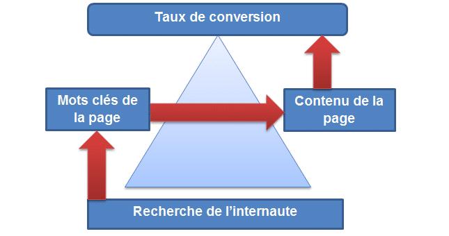 Référencement naturel SEO vs Taux de conversion CR