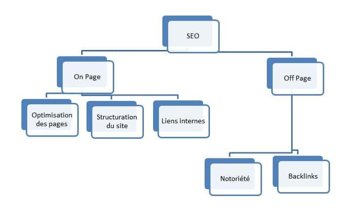 Formation SEO Paris